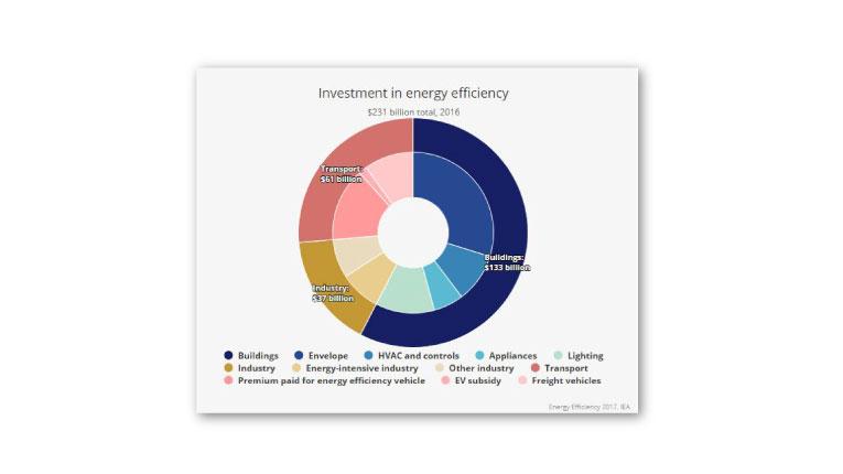 Blockchain to Solve Challenges in Renewable Energy Adoption