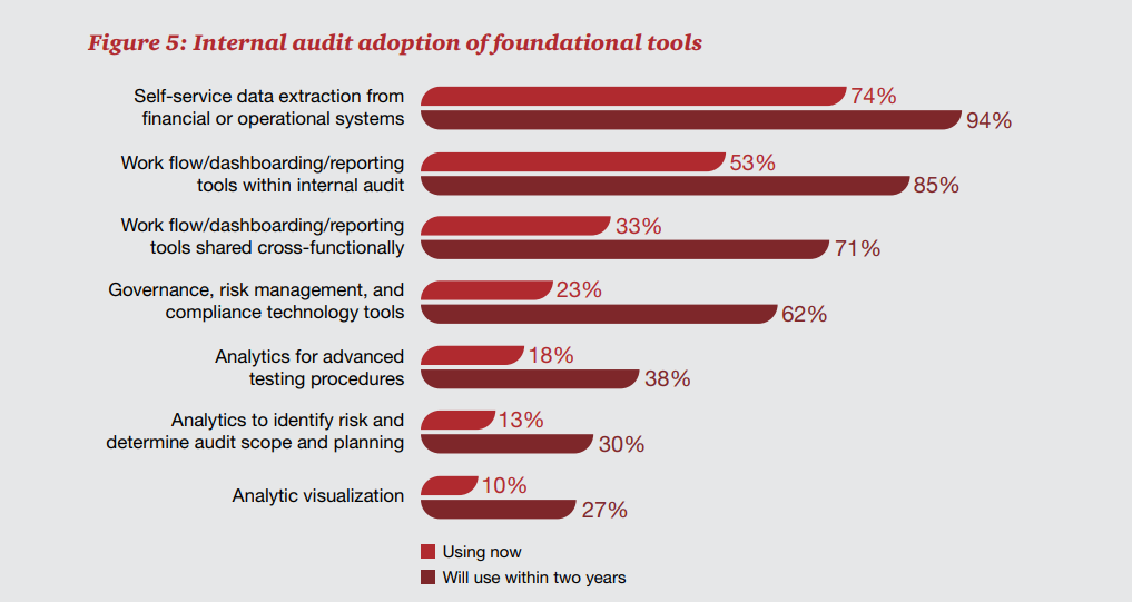 PwC-internal-Audit-Adoption-of-foundational-tools